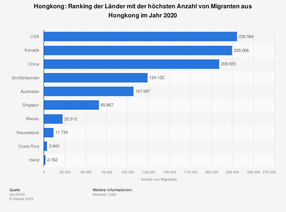 Statistik: Hongkong: Ranking der Länder mit der höchsten Anzahl von Migranten aus Hongkong im Jahr 2019 | Statista