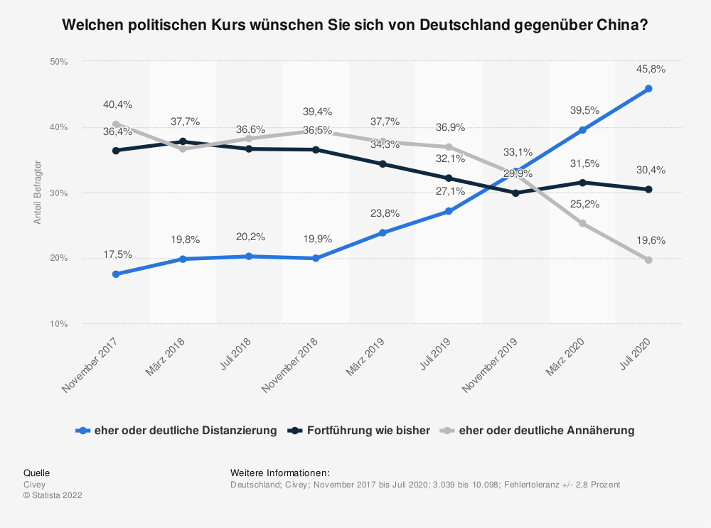 Statistik: Welchen politischen Kurs wünschen Sie sich von Deutschland gegenüber China?   Statista