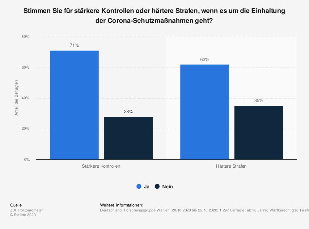 Statistik: Stimmen Sie für stärkere Kontrollen oder härtere Strafen, wenn es um die Einhaltung der Corona-Schutzmaßnahmen geht? | Statista
