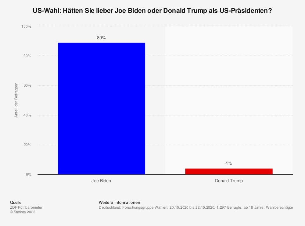 Statistik: US-Wahl: Hätten Sie lieber Joe Biden oder Donald Trump als US-Präsidenten?   Statista