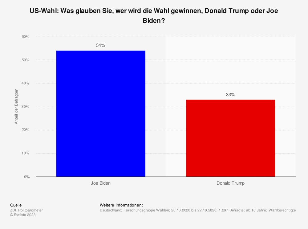 Statistik: US-Wahl: Was glauben Sie, wer wird die Wahl gewinnen, Donald Trump oder Joe Biden?  | Statista