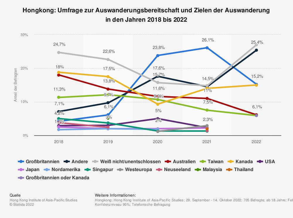 Statistik: Hongkong: Umfrage zur Auswanderungsbereitschaft und Zielen der Auswanderung in den Jahren 2018 bis 2020   Statista