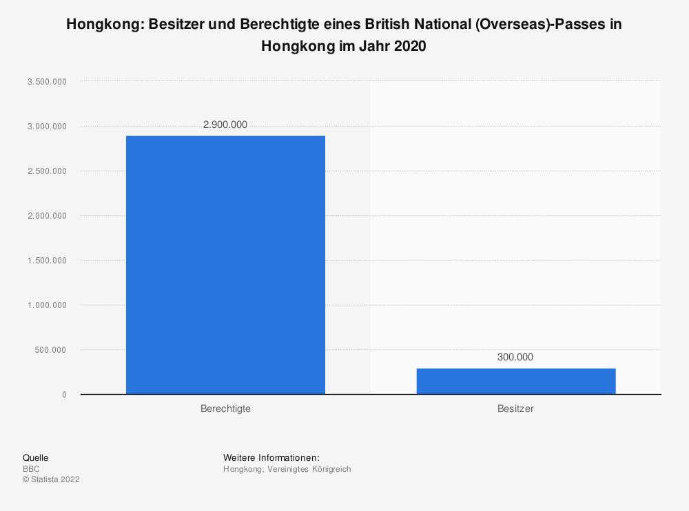 Statistik: Hongkong: Besitzer und Berechtigte eines British National (Overseas)-Passes in Hongkong im Jahr 2020 | Statista