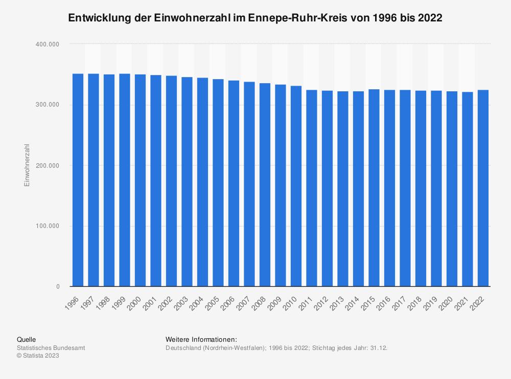 Statistik: Entwicklung der Einwohnerzahl im Ennepe-Ruhr-Kreis von 1995 bis 2020 | Statista