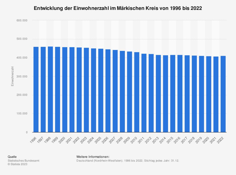 Statistik: Entwicklung der Einwohnerzahl im Märkischen Kreis von 1995 bis 2020   Statista
