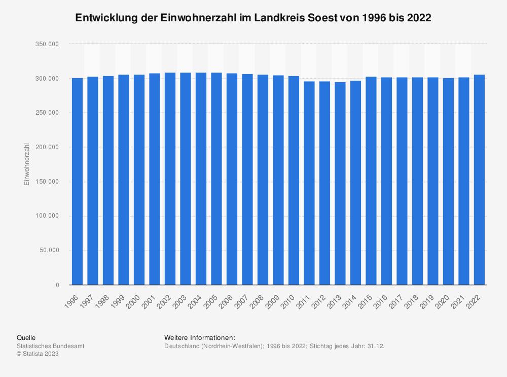 Statistik: Entwicklung der Einwohnerzahl im Landkreis Soest von 1995 bis 2020 | Statista