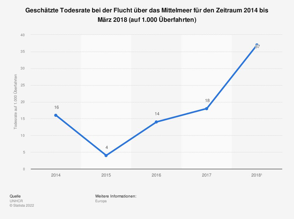 Statistik: Geschätzte Todesrate bei der Flucht über das Mittelmeer für den Zeitraum 2014 bis März 2018 (auf 1.000 Überfahrten) | Statista