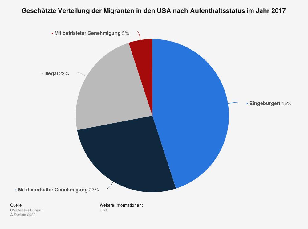 Statistik: Geschätzte Verteilung von Immigranten in den USA nach Aufenthaltsstatus im Jahr 2017 | Statista