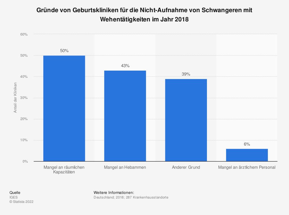 Statistik: Gründe von Geburtskliniken für die Nicht-Aufnahme von Schwangeren mit Wehentätigkeiten im Jahr 2018 | Statista