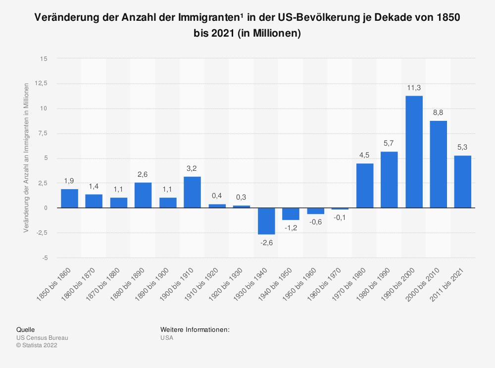 Statistik: Veränderung der Zahl der Immigranten¹ in der US-Bevölkerung je Dekade von 1860 bis 2010 (in Millionen) | Statista