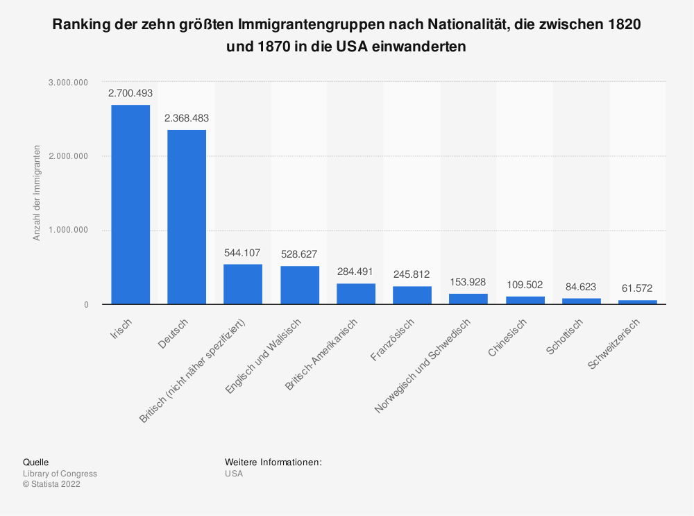 Statistik: Ranking der zehn größten Immigrantengruppen nach Nationalität, die zwischen 1820 und 1870 in die USA einwanderten | Statista
