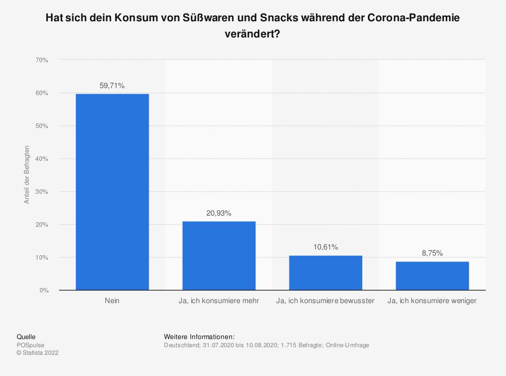 Statistik: Hat sich dein Konsum von Süßwaren und Snacks während der Corona-Pandemie verändert? | Statista