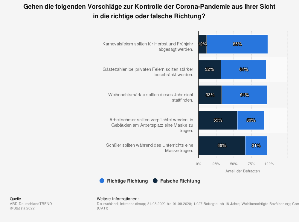Statistik: Gehen die folgenden Vorschläge zur Kontrolle der Corona-Pandemie aus Ihrer Sicht in die richtige oder falsche Richtung?  | Statista