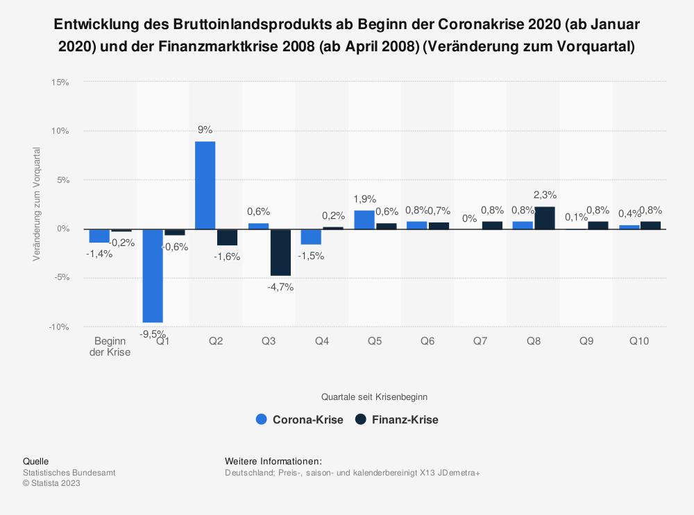 Statistik: Entwicklung des Bruttoinlandsprodukts ab Beginn der Coronakrise 2020 (ab Januar 2020) und der Finanzmarktkrise 2008 (ab April 2008) (Veränderung zum Vorquartal) | Statista