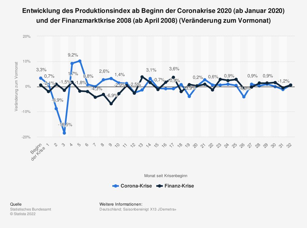Statistik: Entwicklung des Produktionsindex ab Beginn der Coronakrise 2020 (ab Januar 2020) und der Finanzmarktkrise 2008 (ab April 2008) (Veränderung zum Vormonat) | Statista