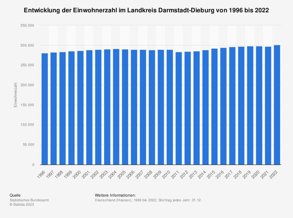 Statistik: Entwicklung der Einwohnerzahl im Landkreis Darmstadt-Dieburg von 1995 bis 2019   Statista