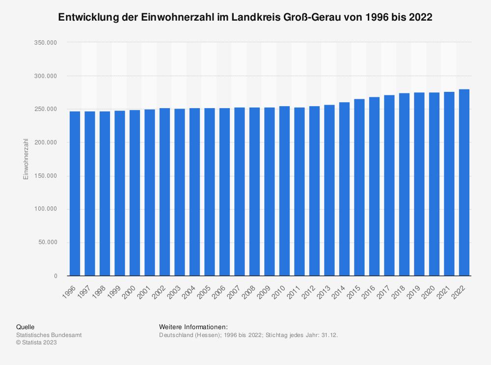 Statistik: Entwicklung der Einwohnerzahl im Landkreis Groß-Gerau von 1995 bis 2019 | Statista