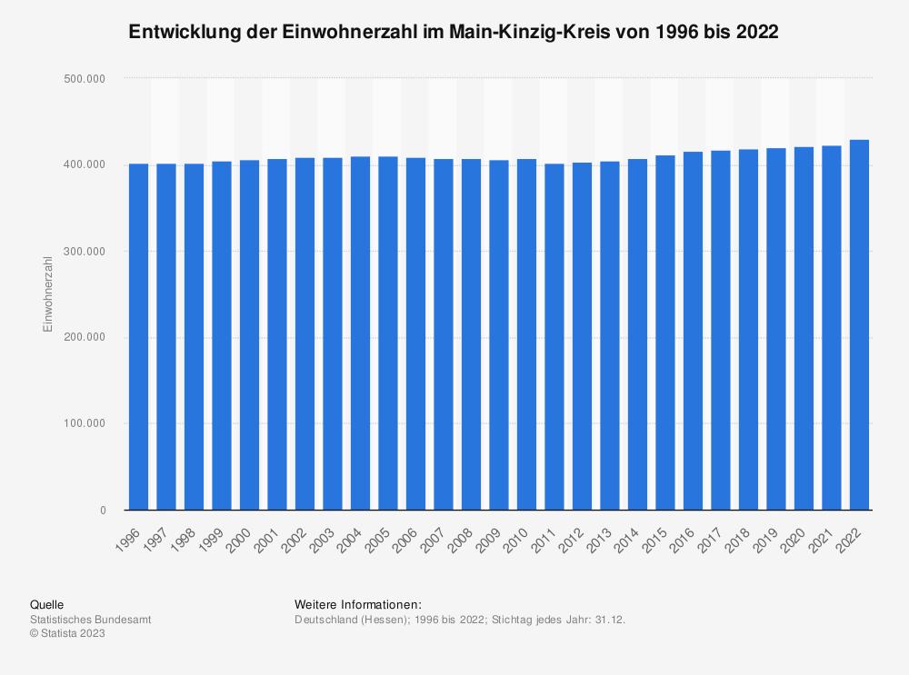 Statistik: Entwicklung der Einwohnerzahl im Main-Kinzig-Kreis von 1995 bis 2019 | Statista