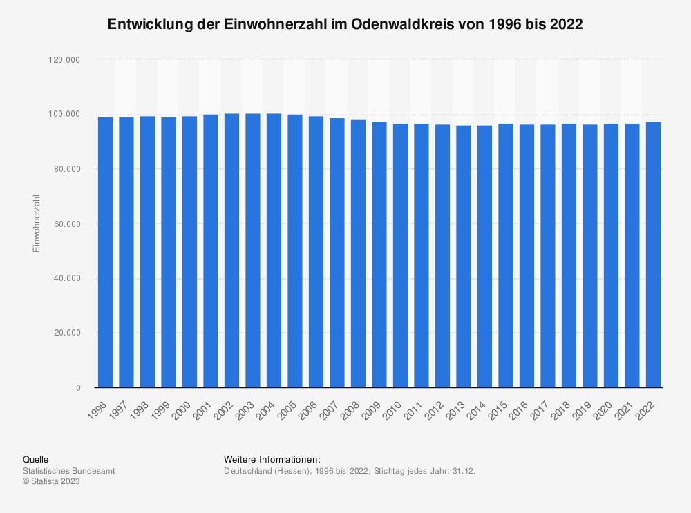 Statistik: Entwicklung der Einwohnerzahl im Odenwaldkreis von 1995 bis 2019 | Statista