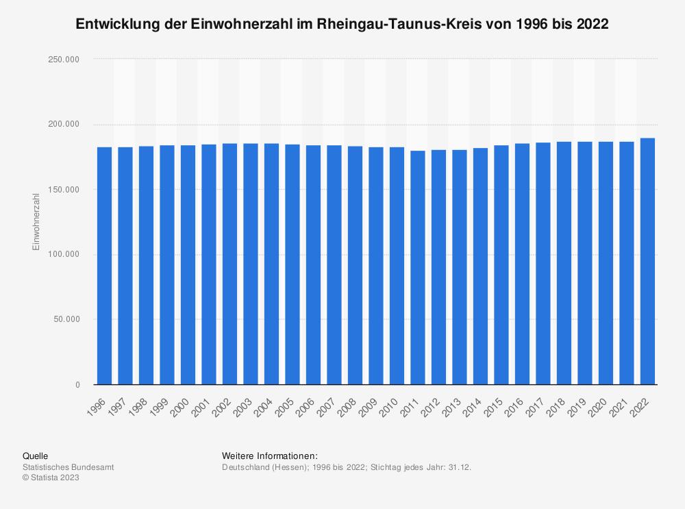 Statistik: Entwicklung der Einwohnerzahl im Rheingau-Taunus-Kreis von 1995 bis 2019 | Statista
