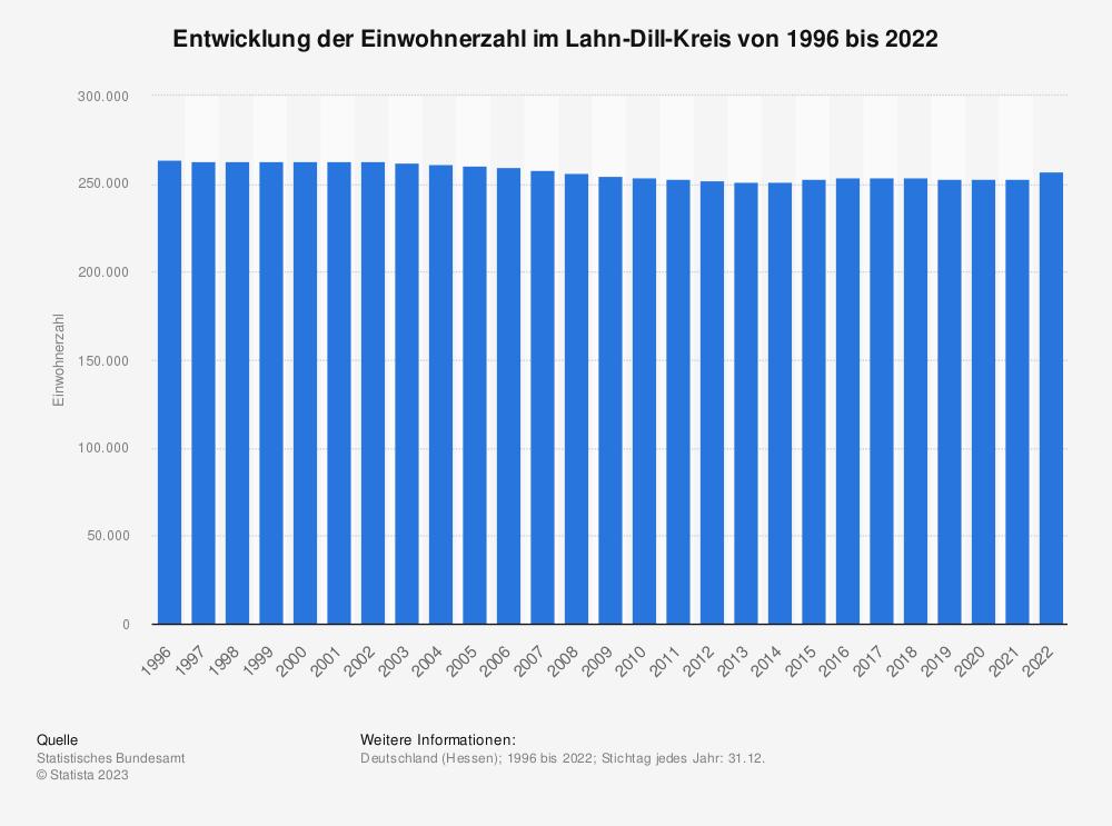 Statistik: Entwicklung der Einwohnerzahl im Lahn-Dill-Kreis von 1995 bis 2019 | Statista