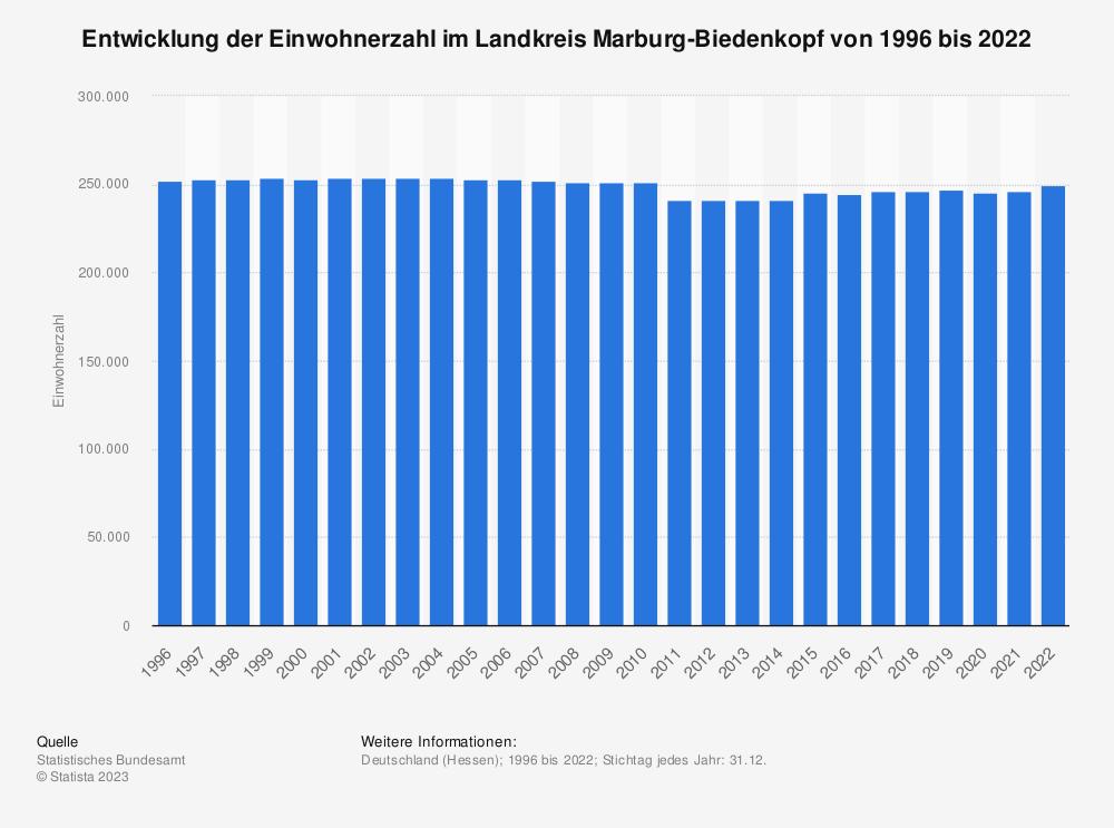 Statistik: Entwicklung der Einwohnerzahl im Landkreis Marburg-Biedenkopf von 1995 bis 2020 | Statista