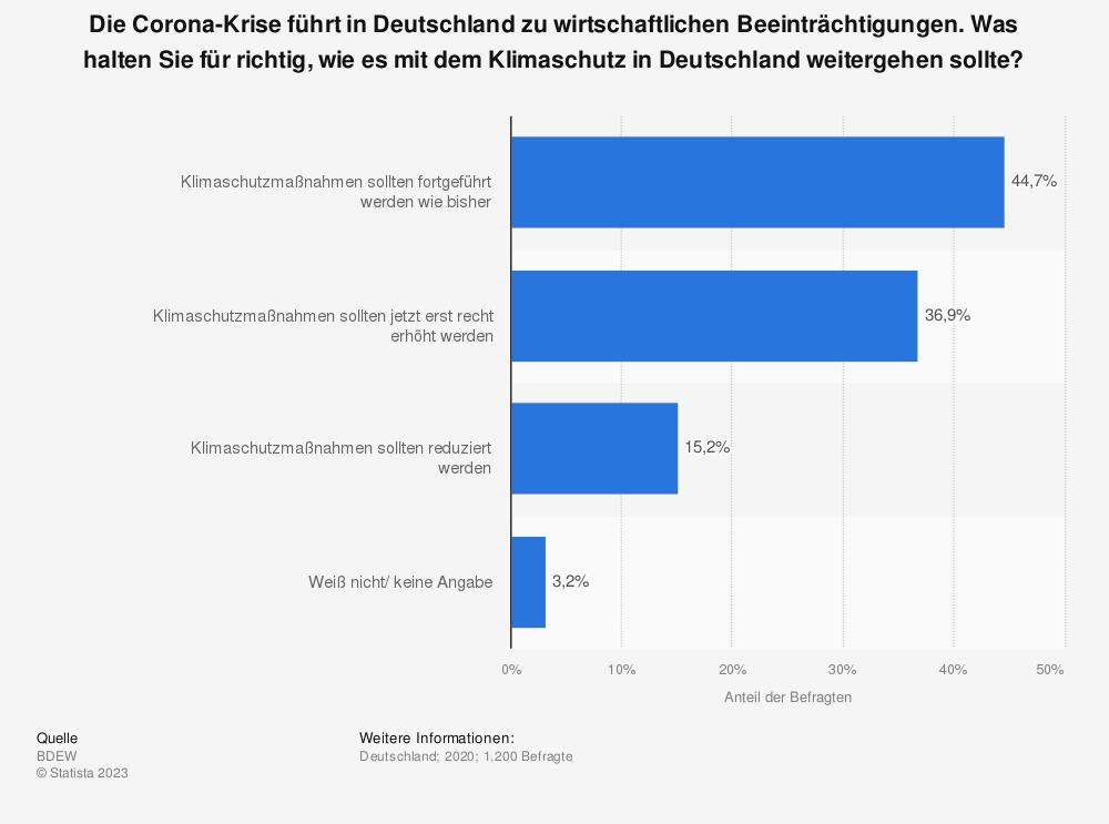 Statistik: Die Corona-Krise führt in Deutschland zu wirtschaftlichen Beeinträchtigungen. Was halten Sie für richtig, wie es mit dem Klimaschutz in Deutschland weitergehen sollte? | Statista