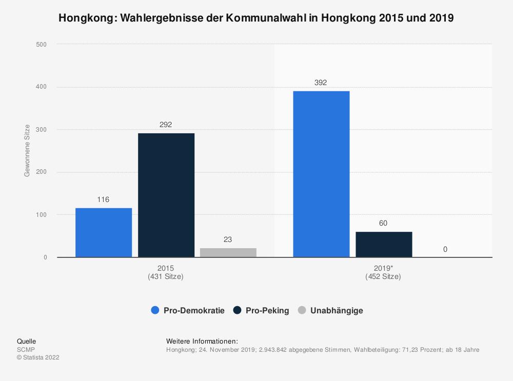 Statistik: Hongkong: Wahlergebnisse der Kommunalwahl in Hongkong 2015 und 2019 | Statista