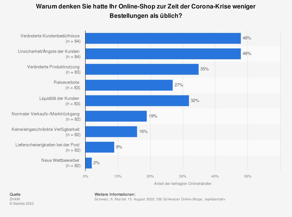 Statistik: Warum denken Sie hatte Ihr Online-Shop zur Zeit der Corona-Krise weniger Bestellungen als üblich? | Statista