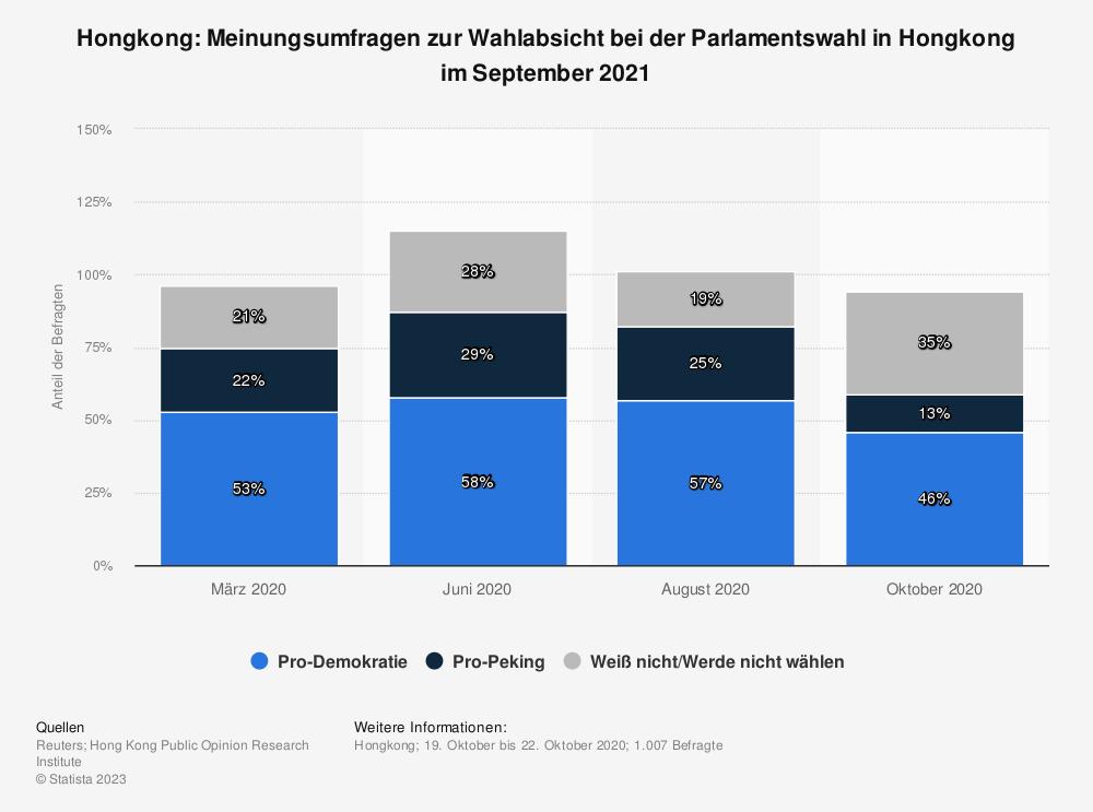 Statistik: Hongkong: Meinungsumfragen zur Wahlabsicht bei der Parlamentswahl in Hongkong im September 2021 | Statista