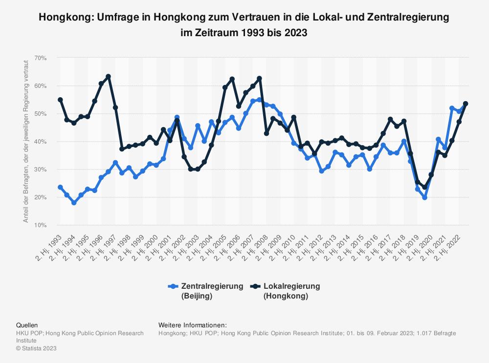 Statistik: Hongkong: Umfrage in Hongkong zum Vertrauen in die Lokal- und Zentralregierung im Zeitraum 1993 bis 2021   Statista