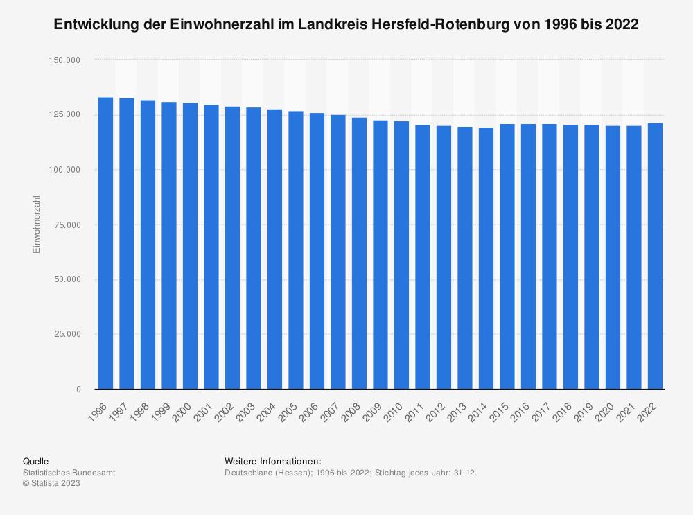 Statistik: Entwicklung der Einwohnerzahl im Landkreis Hersfeld-Rotenburg von 1995 bis 2019 | Statista