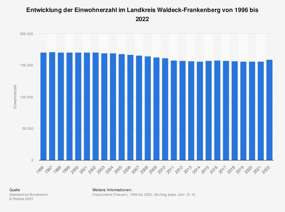 Statistik: Entwicklung der Einwohnerzahl im Landkreis Waldeck-Frankenberg von 1995 bis 2020 | Statista