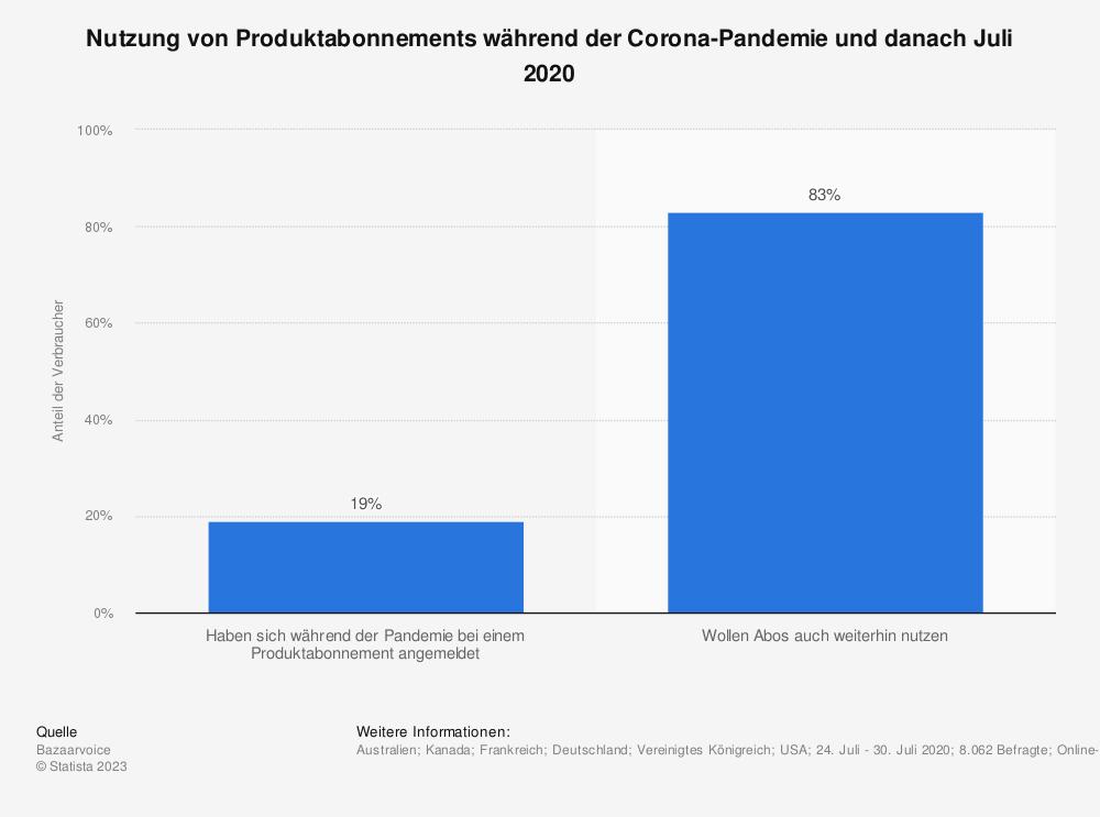 Statistik: Nutzung von Produktabonnements während der Corona-Pandemie und danach Juli 2020 | Statista