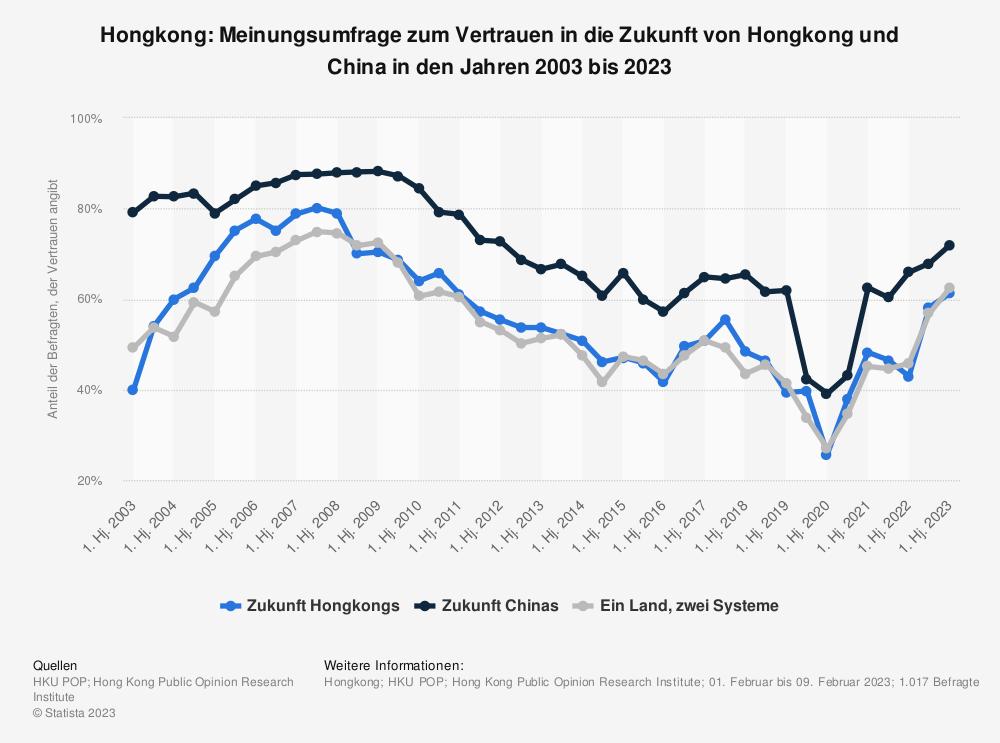 Statistik: Hongkong: Meinungsumfrage zum Vertrauen in die Zukunft von Hongkong und China in den Jahren 2002 bis 2021   Statista