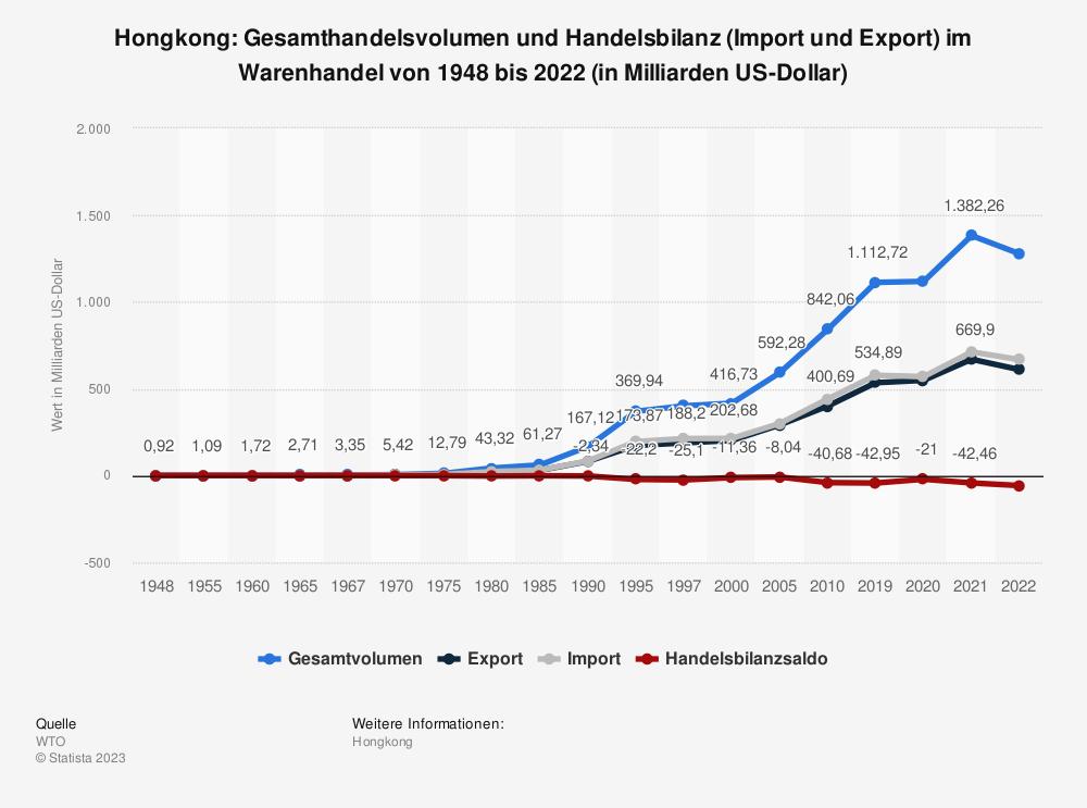 Statistik: Hongkong: Gesamthandelsvolumen und Handelsbilanz (Import und Export) im Warenhandel von 1948 bis 2019 (in Milliarden US-Dollar) | Statista