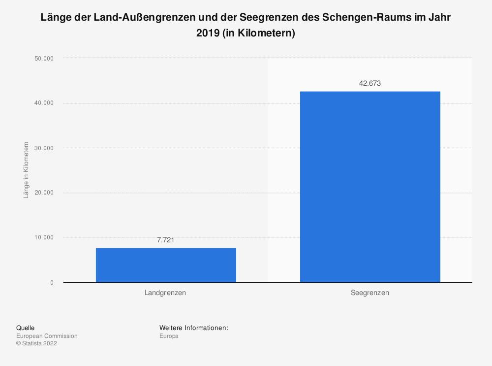 Statistik: Länge der Land-Außengrenzen und der Seegrenzen des Schengen-Raums im Jahr 2019 (in Kilometern) | Statista