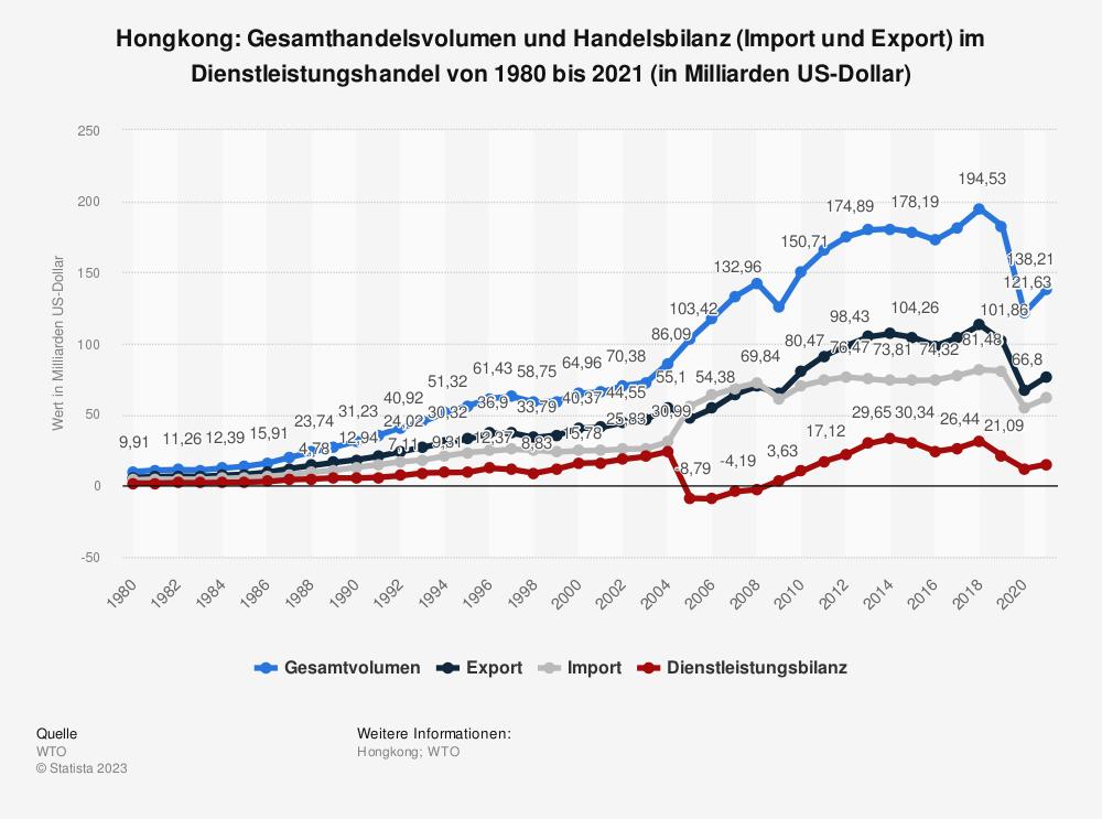 Statistik: Hongkong: Gesamthandelsvolumen und Handelsbilanz (Import und Export) im Dienstleistungshandel von 1980 bis 2020 (in Milliarden US-Dollar)   Statista