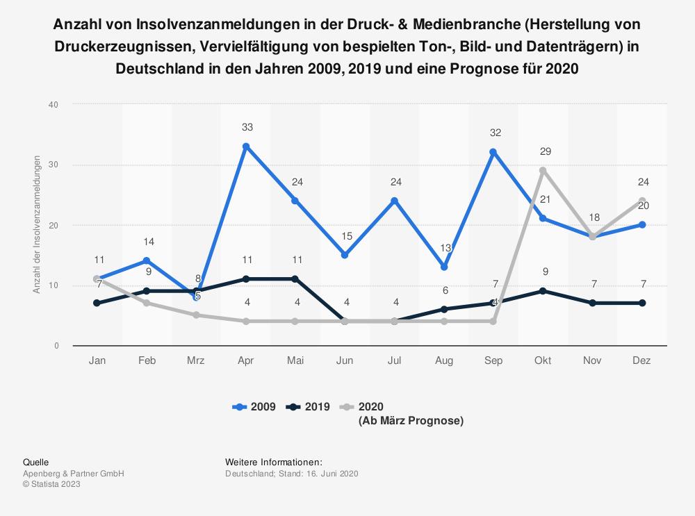 Statistik: Anzahl von Insolvenzanmeldungen in der Druck- & Medienbranche (Herstellung von Druckerzeugnissen, Vervielfältigung von bespielten Ton-, Bild- und Datenträgern) in Deutschland in den Jahren 2009, 2019 und eine Prognose für 2020 | Statista