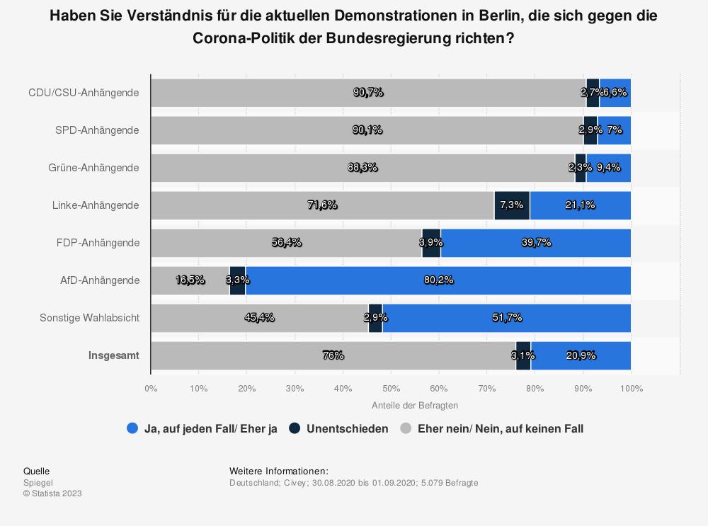 Statistik: Haben Sie Verständnis für die aktuellen Demonstrationen in Berlin, die sich gegen die Corona-Politik der Bundesregierung richten? | Statista