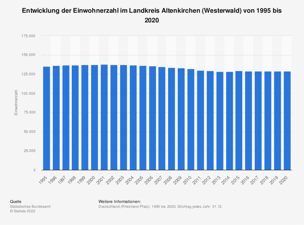 Statistik: Entwicklung der Einwohnerzahl im Landkreis Altenkirchen (Westerwald) von 1995 bis 2020   Statista