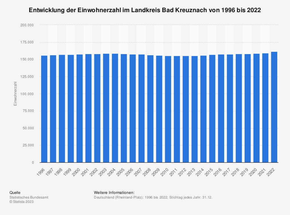 Statistik: Entwicklung der Einwohnerzahl im Landkreis Bad Kreuznach von 1995 bis 2020 | Statista