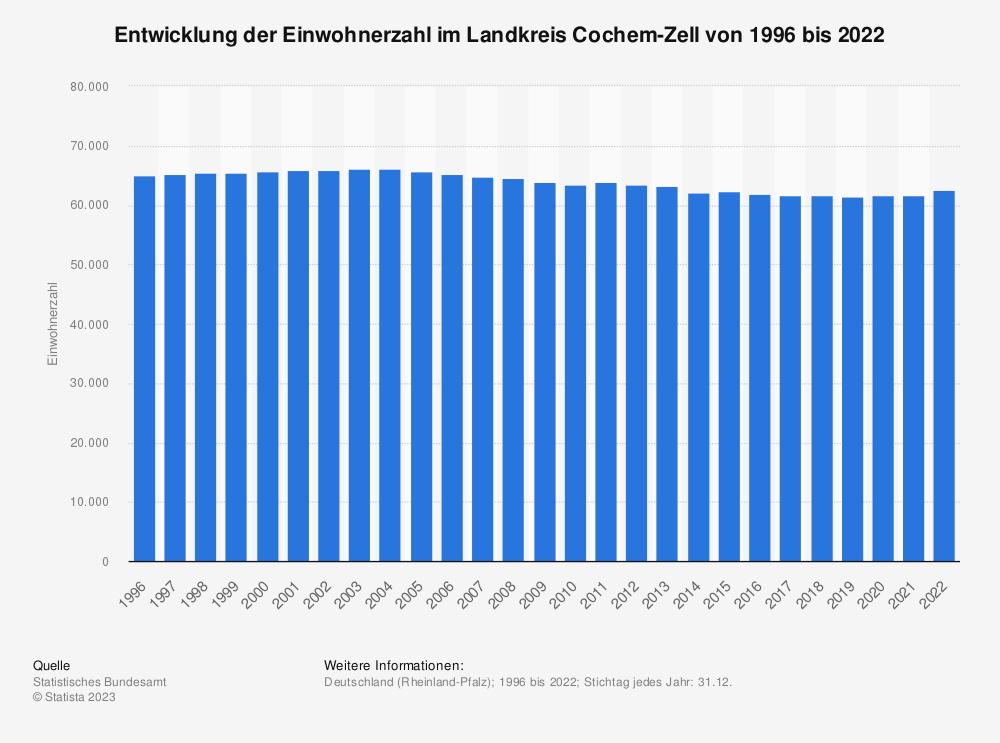 Statistik: Entwicklung der Einwohnerzahl im Landkreis Cochem-Zell von 1995 bis 2019   Statista