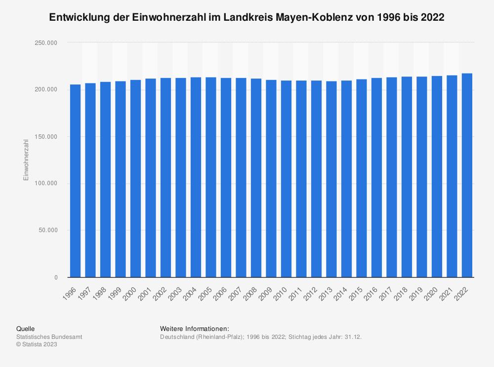 Statistik: Entwicklung der Einwohnerzahl im Landkreis Mayen-Koblenz von 1995 bis 2020 | Statista