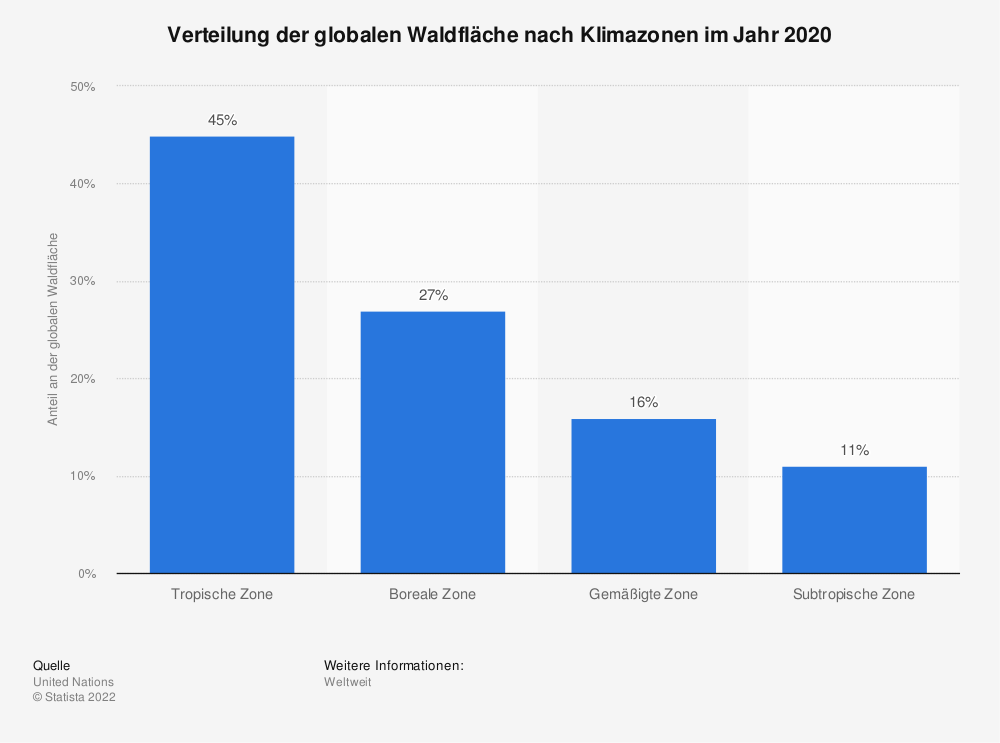 Statistik: Verteilung der globalen Waldfläche nach Klimazonen im Jahr 2020 | Statista