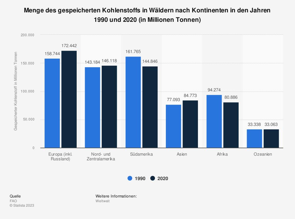 Statistik: Menge des gespeicherten Kohlenstoffs in Wäldern nach Kontinenten in den Jahren 1990 und 2020 (in Millionen Tonnen)    Statista
