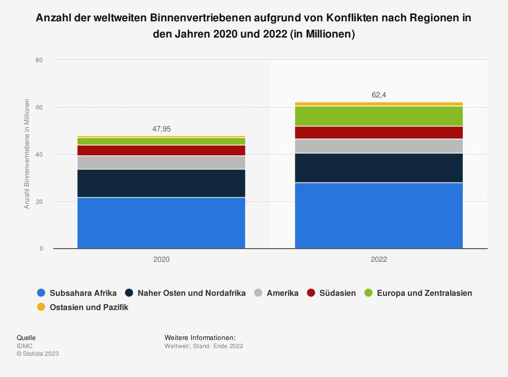 Statistik: Anzahl der weltweiten Binnenflüchtlinge nach Regionen im Jahr 2020 | Statista