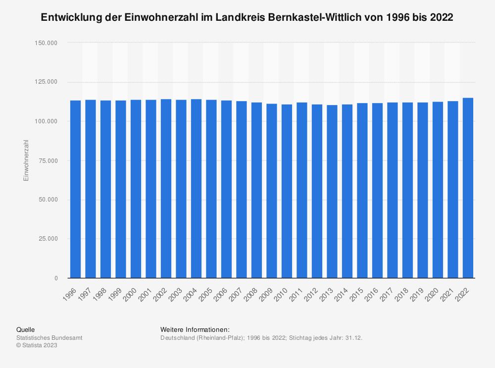 Statistik: Entwicklung der Einwohnerzahl im Landkreis Bernkastel-Wittlich von 1995 bis 2019 | Statista