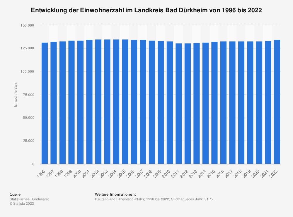Statistik: Entwicklung der Einwohnerzahl im Landkreis Bad Dürkheim von 1995 bis 2020   Statista