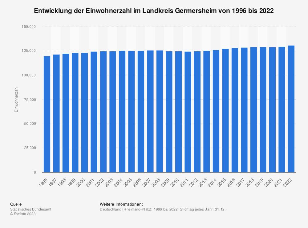 Statistik: Entwicklung der Einwohnerzahl im Landkreis Germersheim von 1995 bis 2020 | Statista